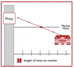 Time-on-Market